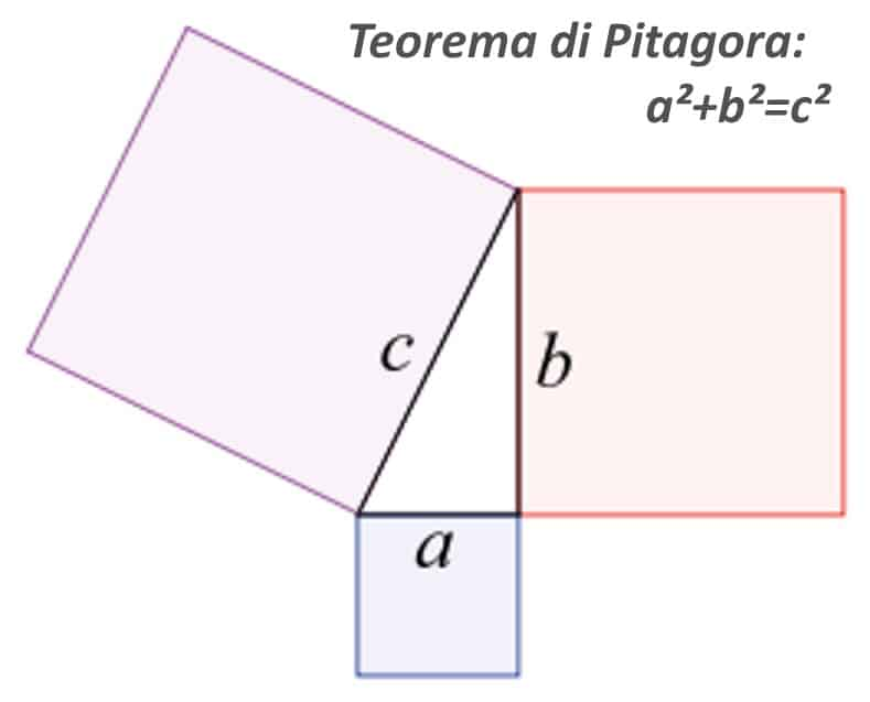 Illustrazione del teorema di Pitagora. che, allo stesso tempo, è anche un'illustrazione geometrica della sezione aurea.