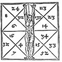 Cifre segrete e proporzioni umane di Agrippa di Nettesheim (De occulta philosophia)