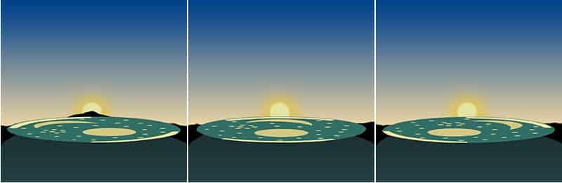 Tre fasi di misurazione astronomica con il disco posizionato sul monte Mittelberg, Successivamente: solstizio d'estate; inizio primavera/autunno; solstizio d'inverno. Opera propria Rainer Zenz. Dominio pubblico.